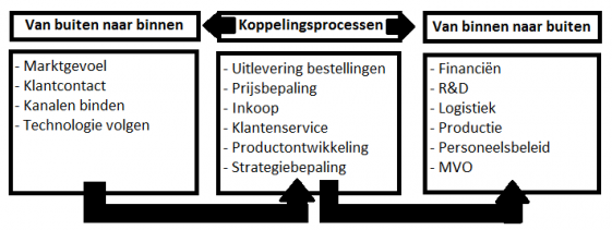 Koppelen van processen voor klantgerichte organisatie
