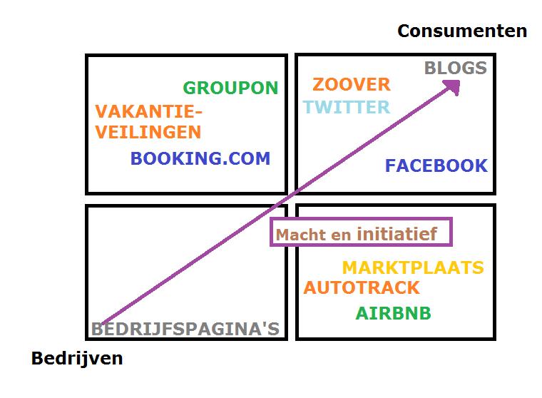 De tijd van bedrijfspagina's is voorbij, consumenten bepalen zelf van wie ze hun informatie krijgen
