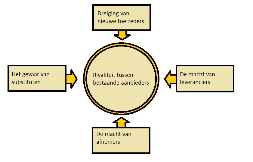 functie productie winst