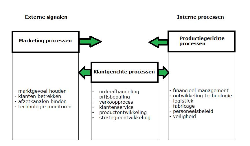 Klantgerichte processen maken de vertaalslag van productiegericht naar een product gebaseerd op de wensen van de klant