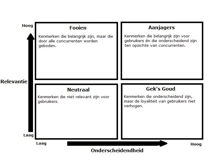 Kenmerken die het verschil maken, de 'Aanjagers', zijn relevant voor de gebruiker en onderscheidend ten opzichte van de concurrenten
