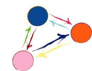 Triple Helix verbindt onderwijs, ondernzoek en ondernemers ook in de marketing