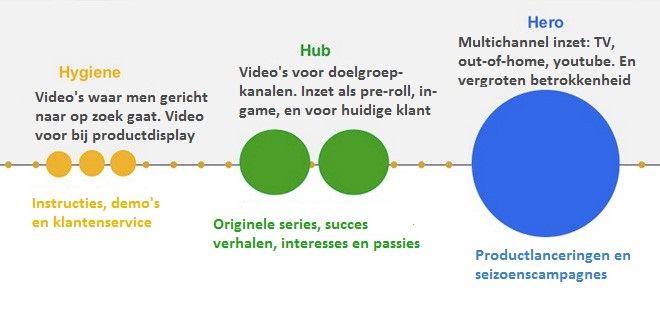 3H model voor videocontent: Hygiene, Hub, Hero