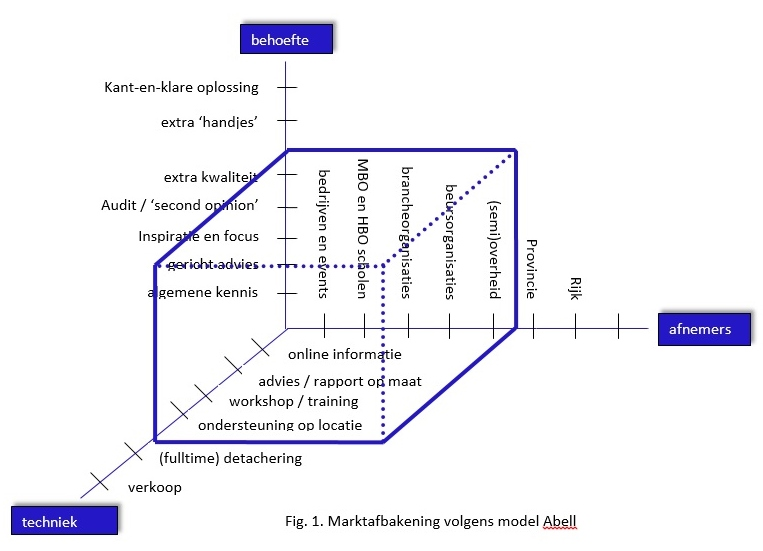 Abell model voor afbakenen markt ingevuld voor NickLink