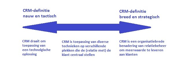 Glijdende schaal CRM van technologie naar strategie