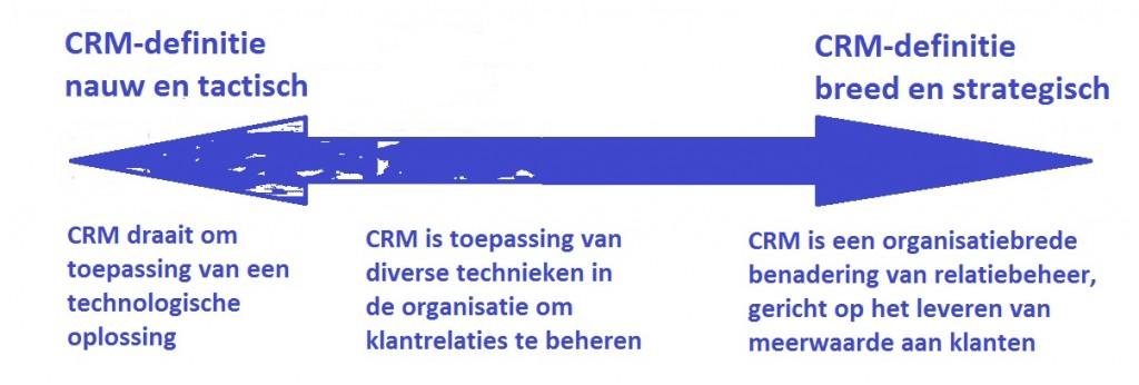 CRM toepassingsniveaus