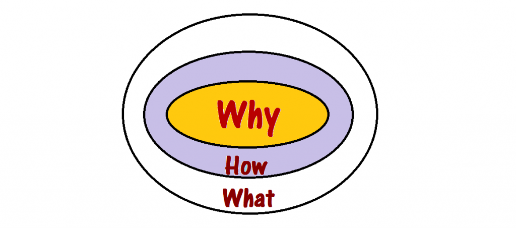 Wat, Hoe en Waarom. The Golden Circle - start with why