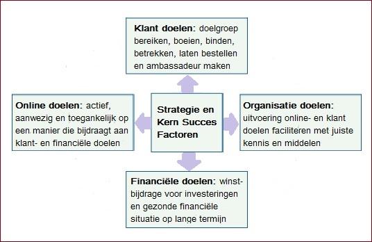 Online Scorecard met klant-, online-, organisatie- en financiële doelen