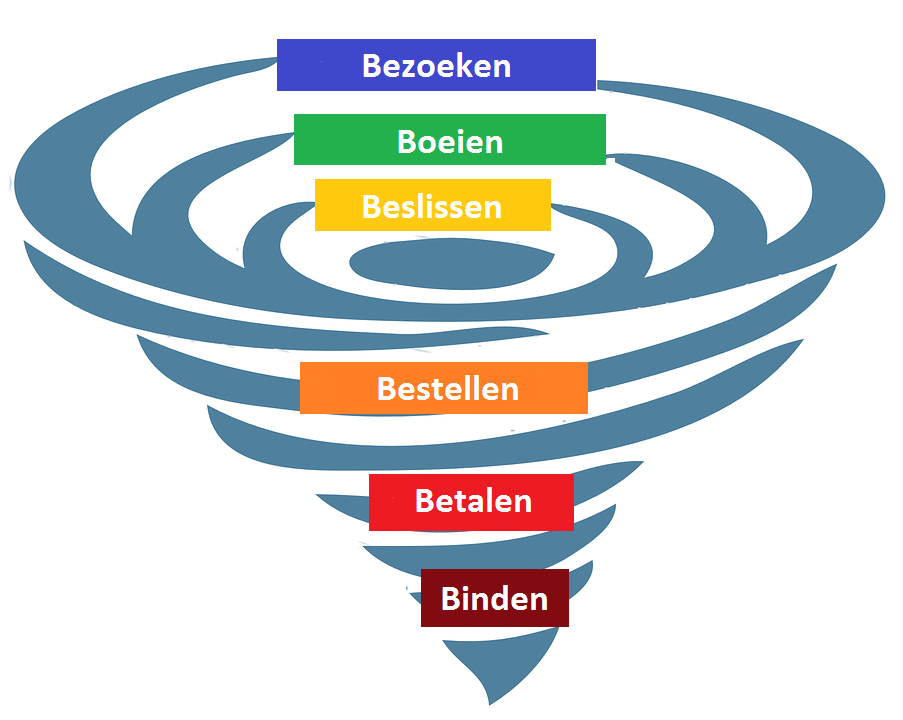 Online marketingfunnel 6 B stappenplan