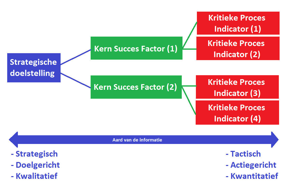 Verband in online marketingplan tussen strategie, Kern Succes Factoren (KSF''s) en Kritiek Proces Indicatoren (KPI's)
