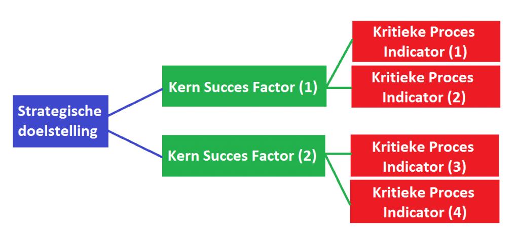 Verband tussen strategie, Kern Succes Factoren en Kritieke Proces Indicatoren