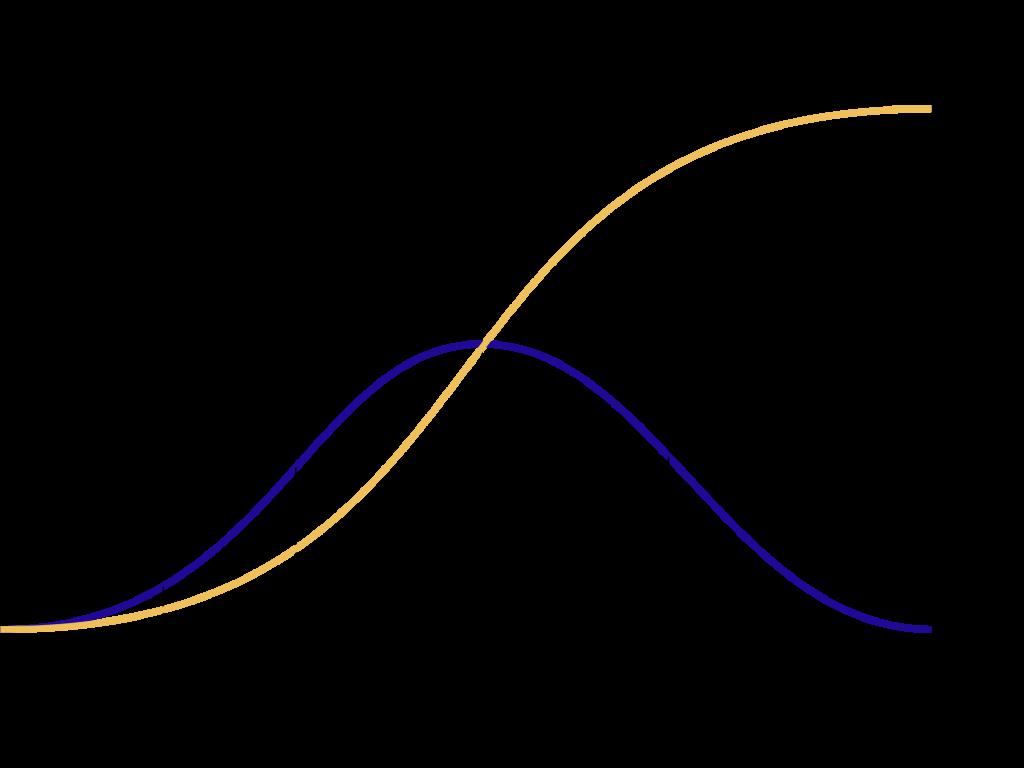 Productlevenscyslus met fasen en totaal markaandeel