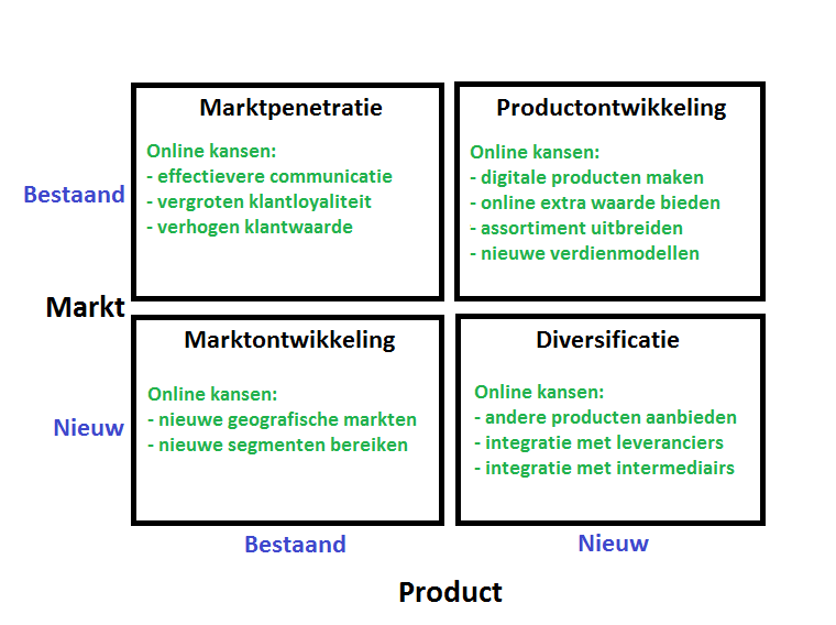 swot analyse communicatiebureau