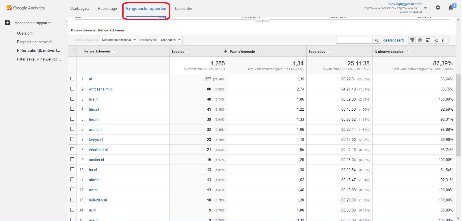 Google Analytics aangepast rapport omcirkeld netwerkdomein