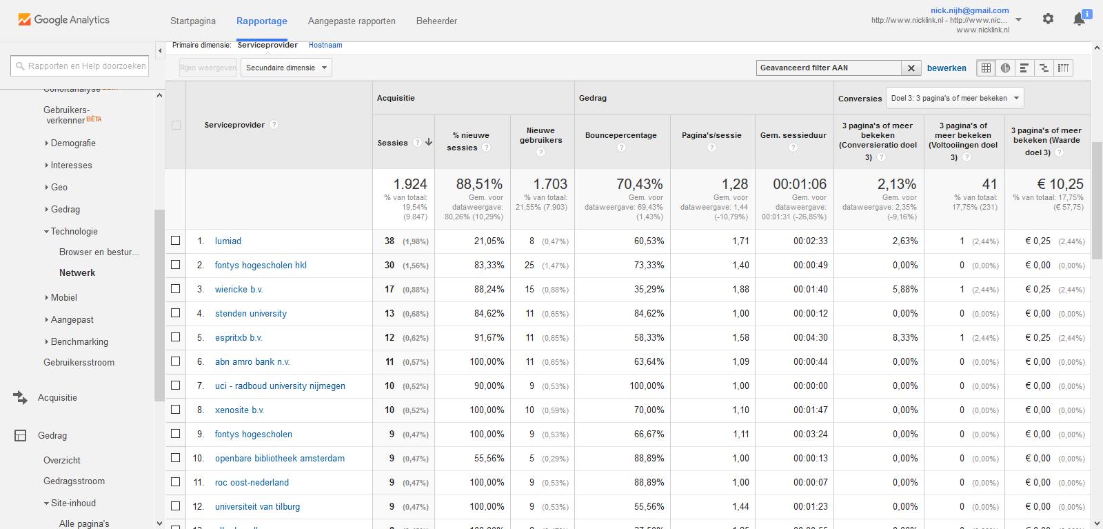 Google Analytics rapportage netwerk gefilterd zakelijke prospects