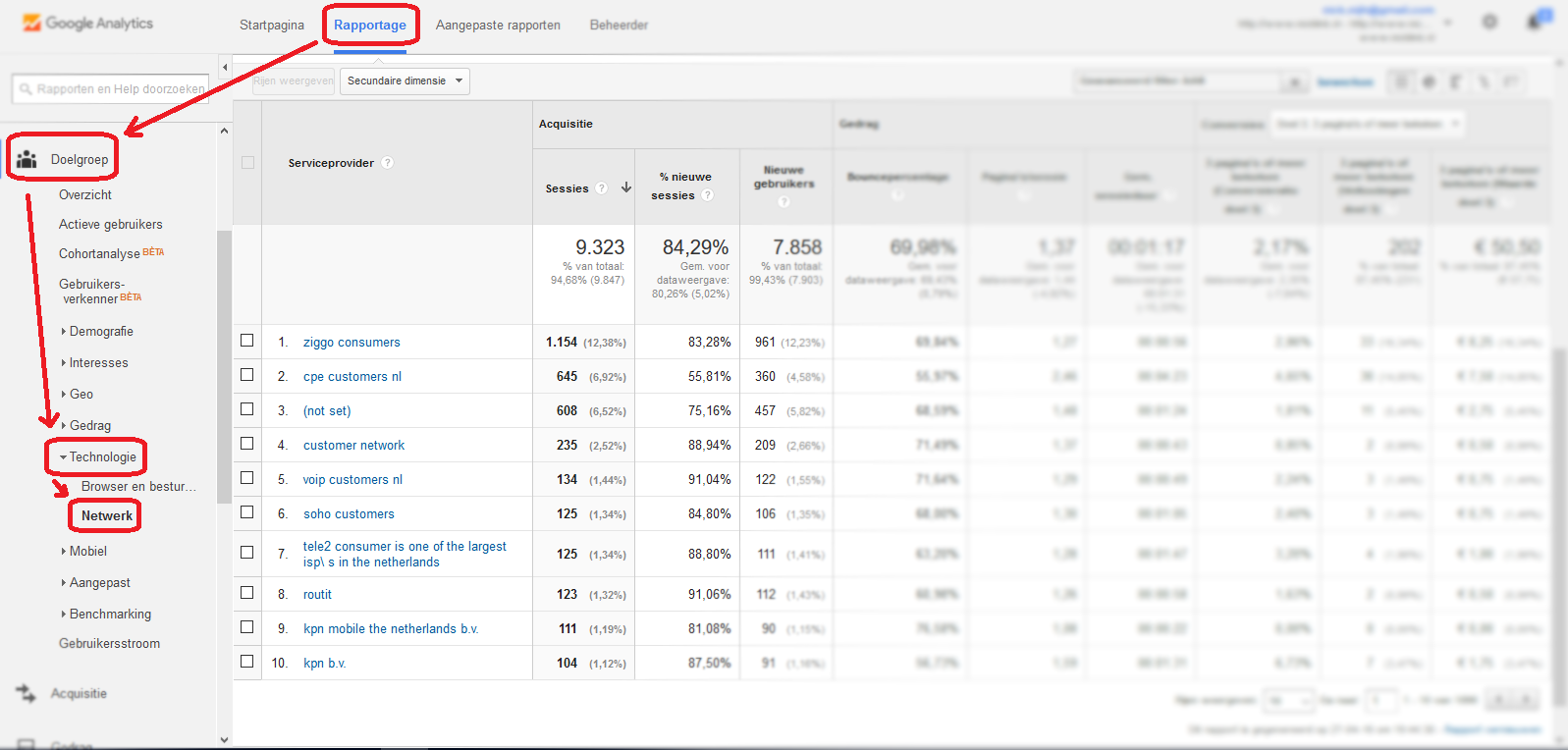 Google Analytics rapportage netwerk met stappen doelgroep, technologie en netwerk
