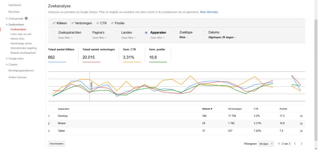 Google Search Console grafieken voor zoekwoorden analyse en zoektermen onderzoek per apparaat