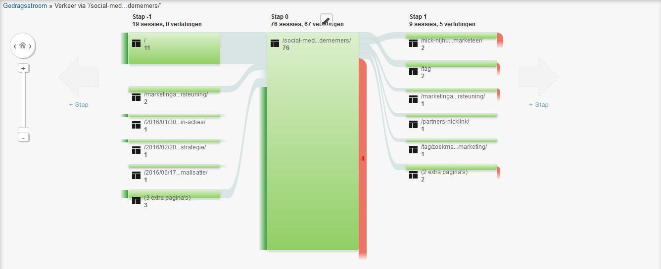 Google Analytics Gedragsstroom Zoekverkeer verkennen vanaf dit punt