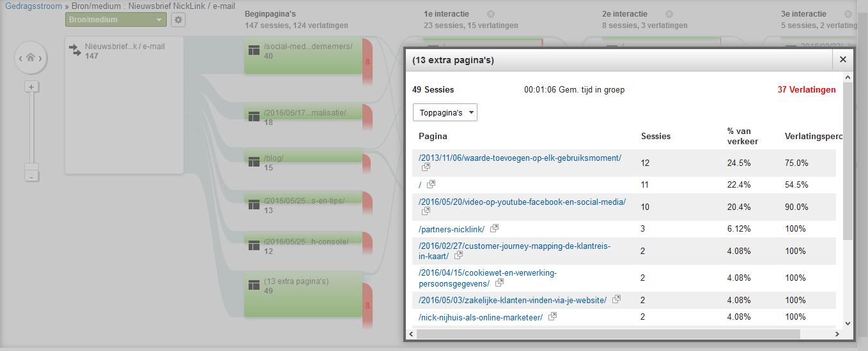 Google Analytics Gedragsstroom schema groepsdetails