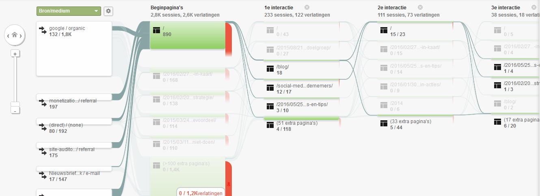Google Analytics Gedragsstroom diagram zoekverkeer vanaf dit punt markeren