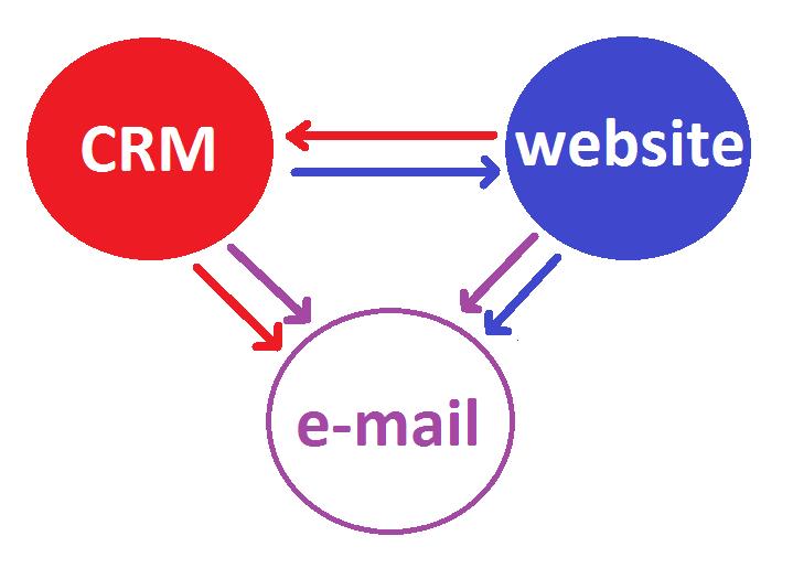 CRM, website en e-mail in drie bollen en door pijlen verbonden