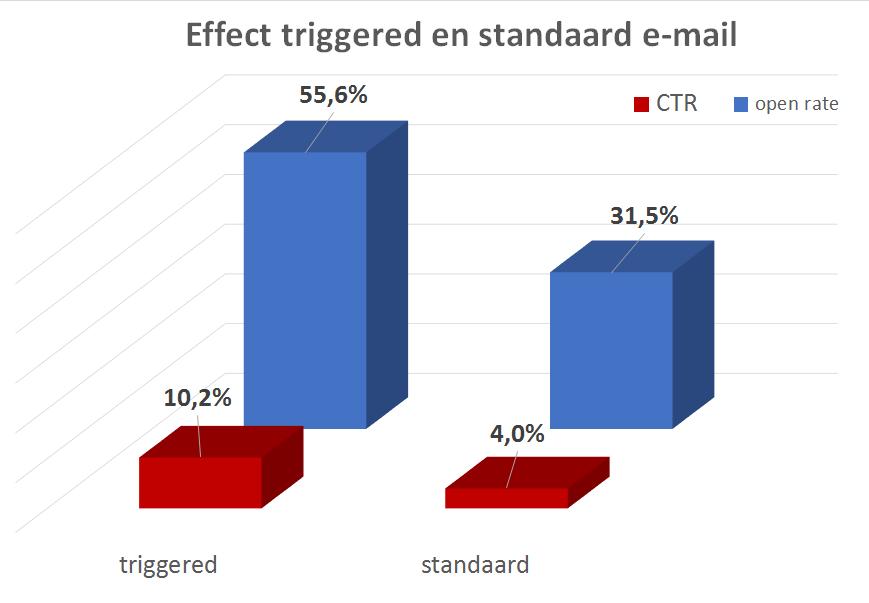 Kolommen met open rate en CTR van triggered en standaard e-mails