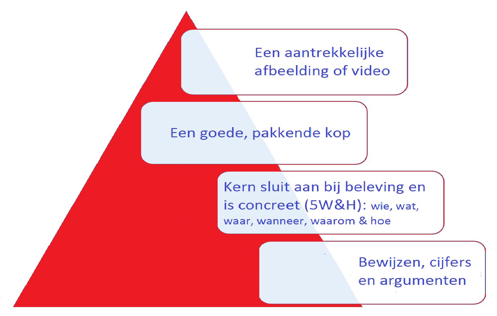 Content piramide met selectiecriteria in volgorde van tijd voor leze