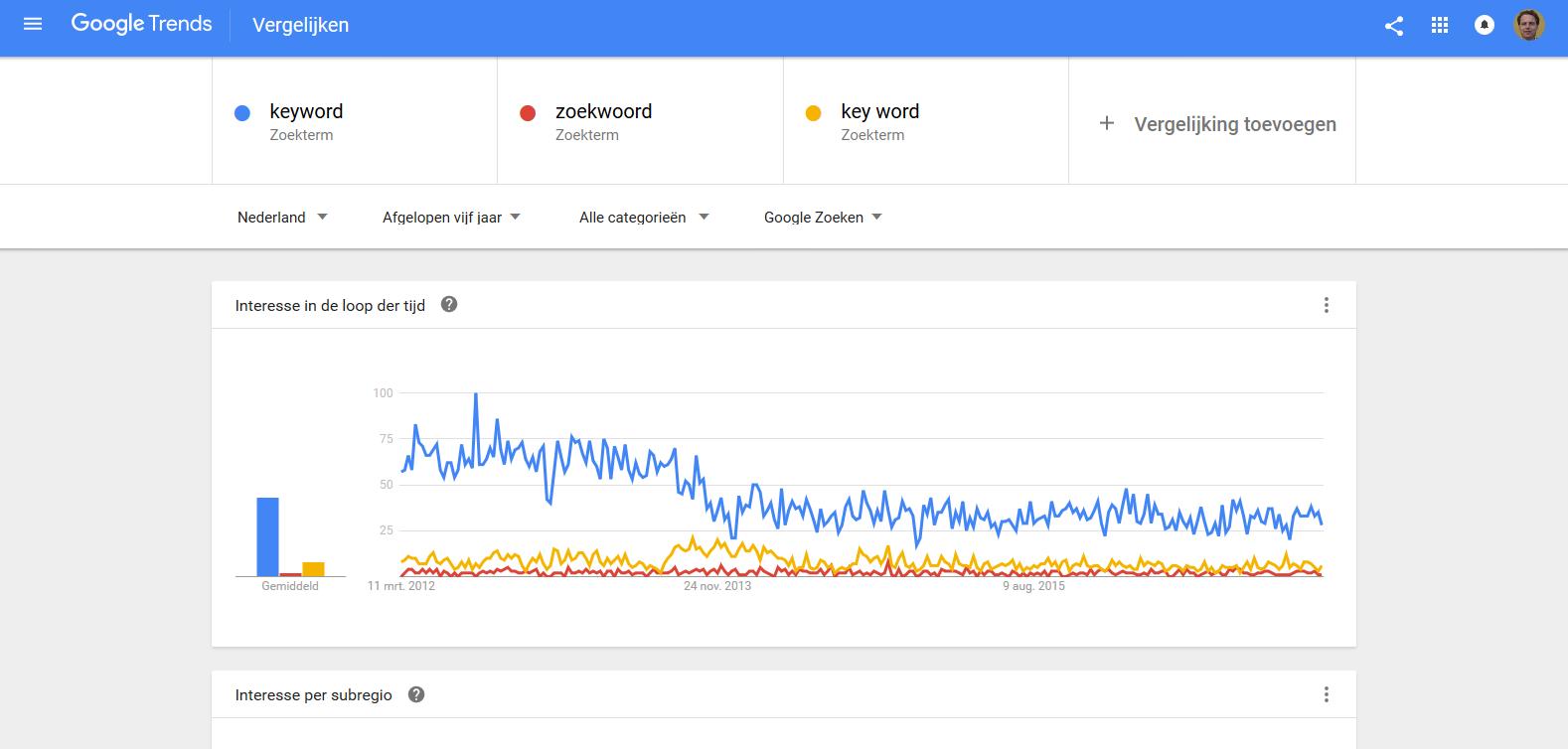 vergelijking in zoekvolumes via keyword planning tool Google Trends