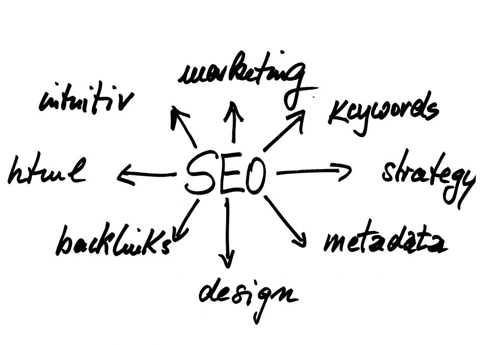 zoekmachineoptimalisatie met keywords en seo