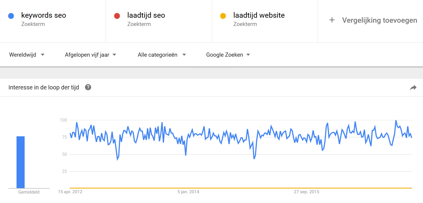 Zoekopdrachten volgens Google Trends op keywords en laadtijd website