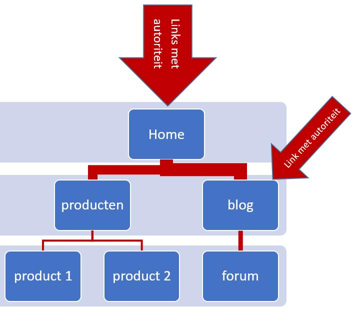 Linkbuilding voorbeeld online autoriteit backlinks plaatsen bij seo check