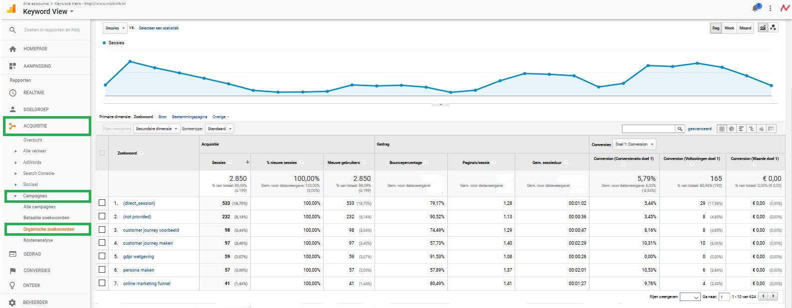 Voorbeeld overzichtspagina in Google Analytics met zoekwoorden Keyword Hero