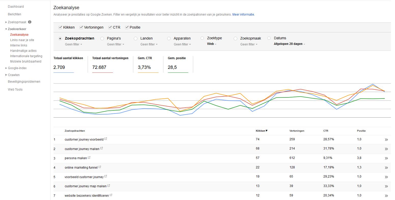 Zoekanalyse Search Console klikken, vertoningen, CTR en positie met grafiek