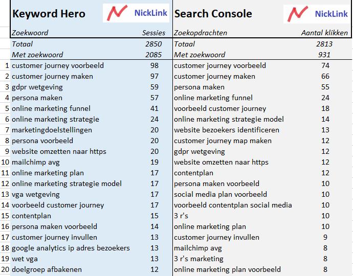 Zoekwoorden vinden met Keyword Hero en Search Console vergelijking van de cijers