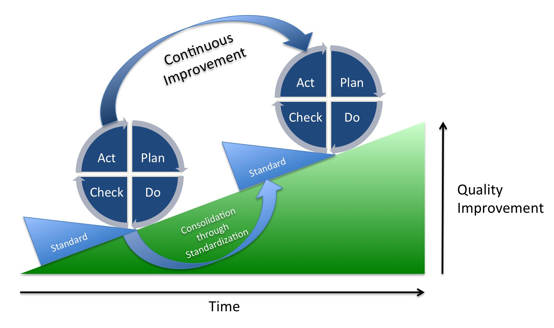 Meer succes met continu A/B testen in PDCA-cyclus