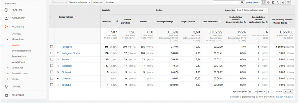 Printscreen conversie per social media kanaal in Google Analytics