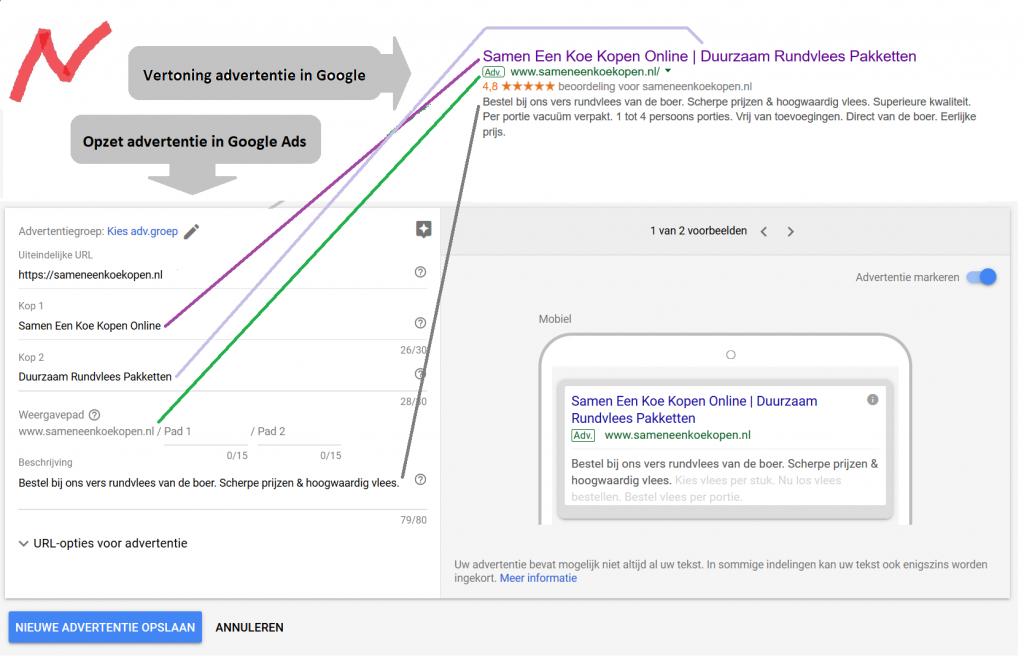 Adverteren via Google Adwords campagne vormgeving en vertoning