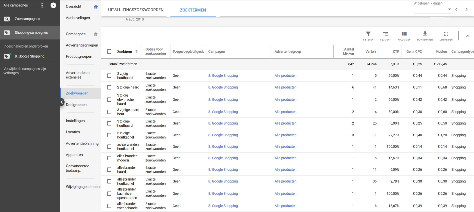 Google shopping ads overzicht zoektermen