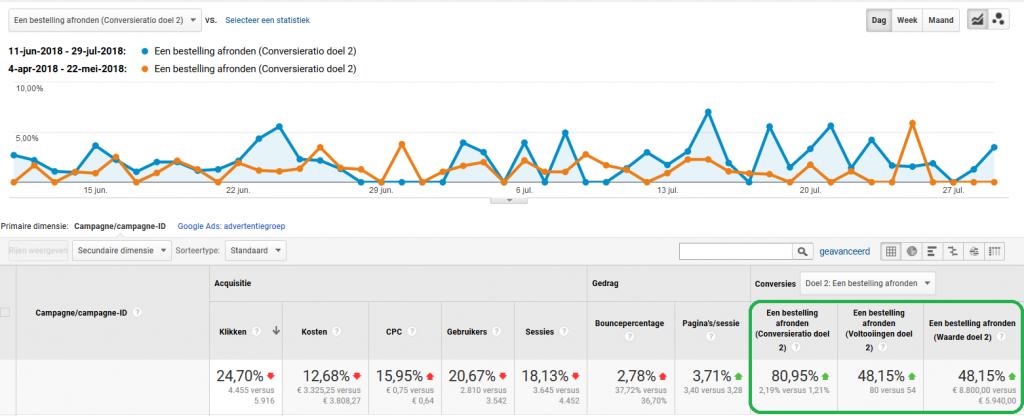 Verdubbeling conversieratio en 50% meer verkopen door NickLink voor klant