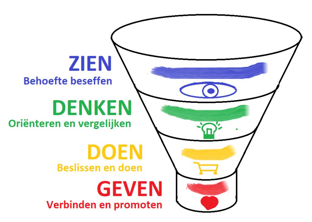 Marketing funnel online en offline met vier fasen zien, denken, doen en geven