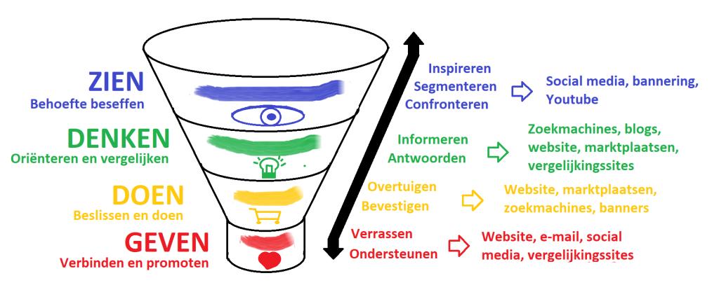 Marketing funnel met informatiebehoefte en kanalen per fase