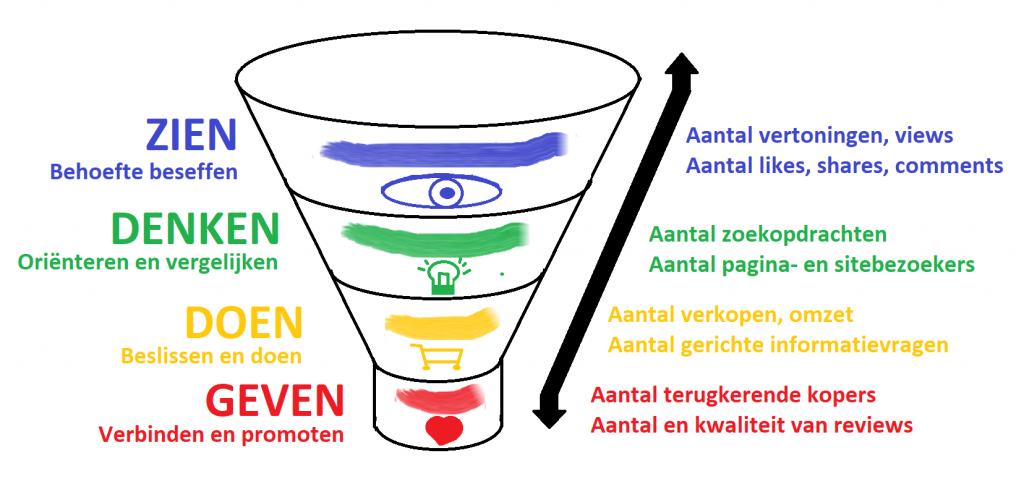 Marketing funnel met doelen per fase