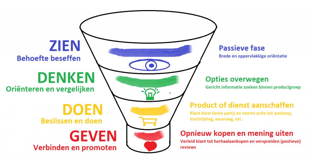 Marketing funnel met houding van mogelijke klanten per fase