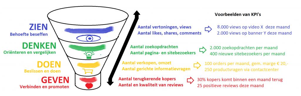 Marketing funnel met doelen en KPI's per fas
