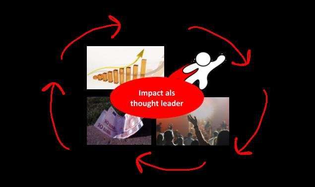 Thought leadership zet vliegwiel van impacte in werking via meer aandacht, bekendheid, fans, inkomsten en middelen om in te zetten. Ook ssccesvol businessmodel