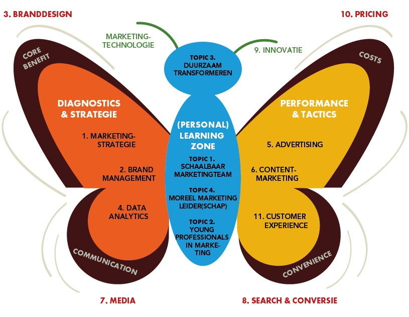 Marketingvlinder met verbanden tussen marketingdisciplines